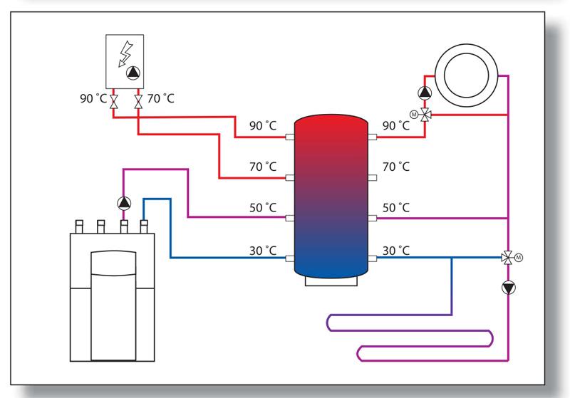 Теплоаккумулятора для твердотопливного котла своими руками